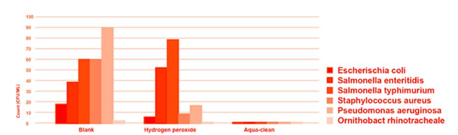 Aqua-clean diagram